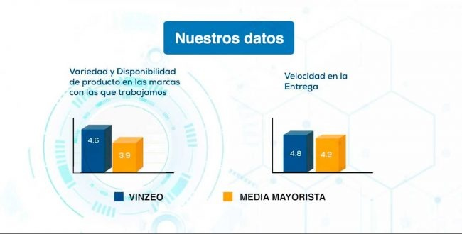 Vinzeo results chart